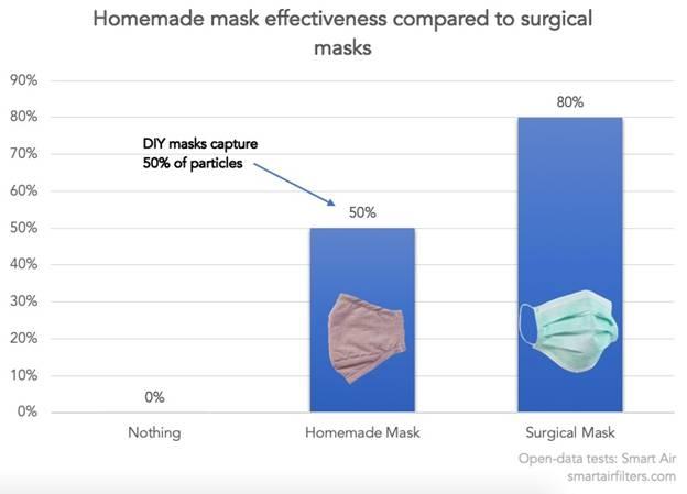 Efectividad de las mascarillas caseras en comparación con las mascarillas quirúrgicas