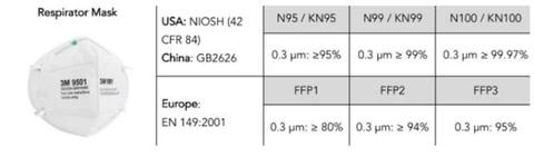 USA: NIOSH (42 CFR 84) - China: GB2626 - Europa: EN 149:2001
